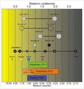 Trappist-1 habitability